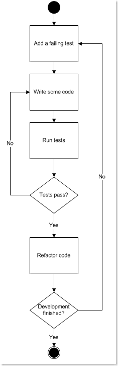 A Good TDD Process Diagram?