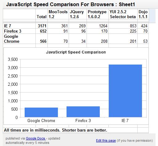 Google Chrome JavaScript Speed Test